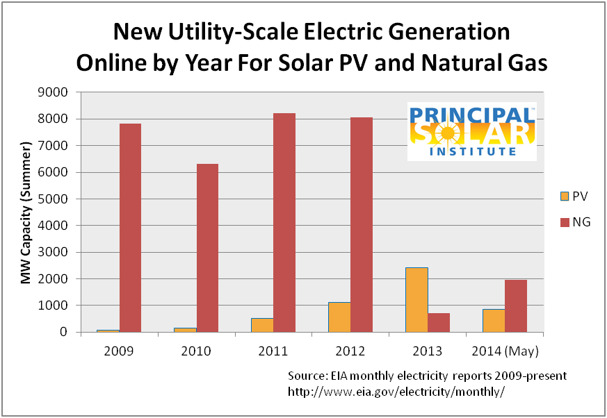 New PV and Natural Gas Electric Capacity - US