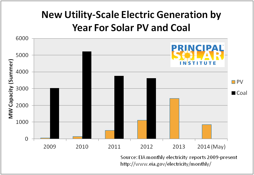 New PV compared to new coal plants in USA